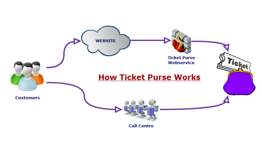 Ticket Purse - webservice, website, call centre and back office solution